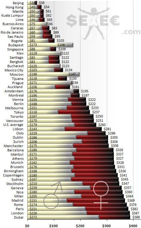 O preço da prostituição no mundo