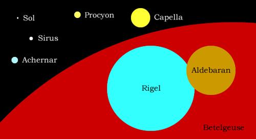 Manchas em Betelgeuse