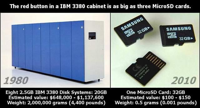 20GB em 1980 versus 32GB em 2010