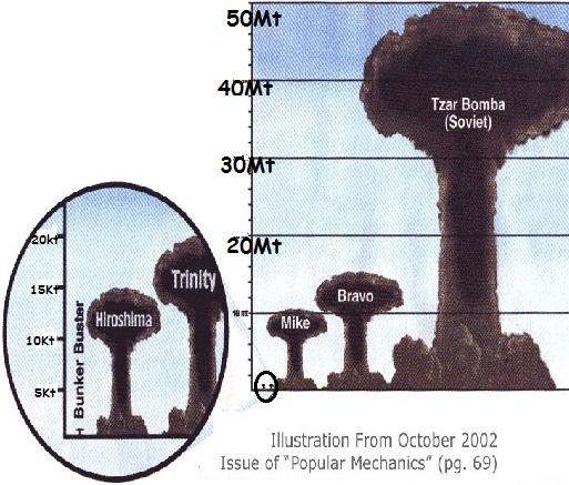 grc3a1fico-compartivo-bombas-nucleares.jpg
